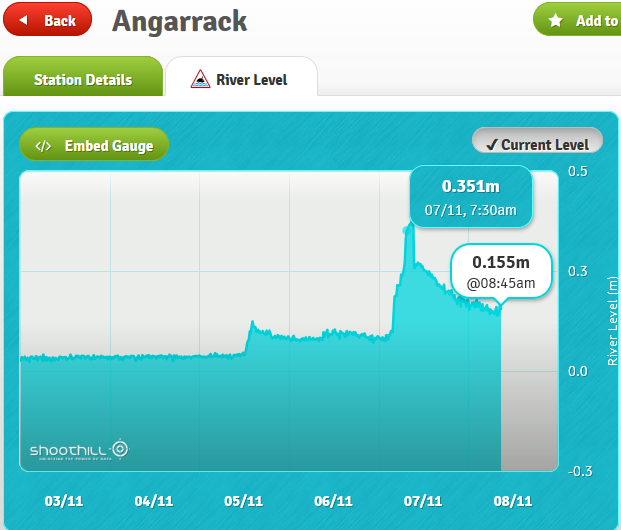Angarrack Stream River level 3/11 - 7/11
